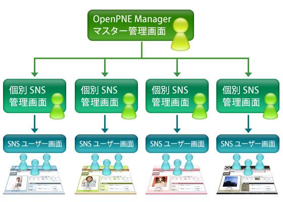 OpenPNE Managerイメージ